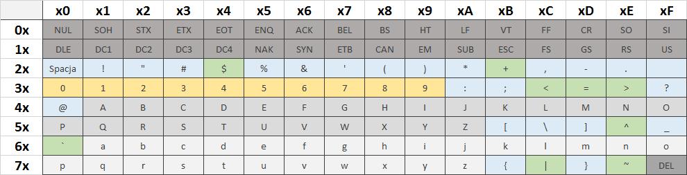 ASCII - cała tablica