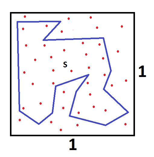 Metoda Monte Carlo - figura S wpisana w kwadrat