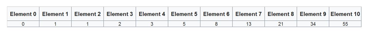 Rysunek 1. Pierwsze 11 elementów ciągu Fibonacciego.