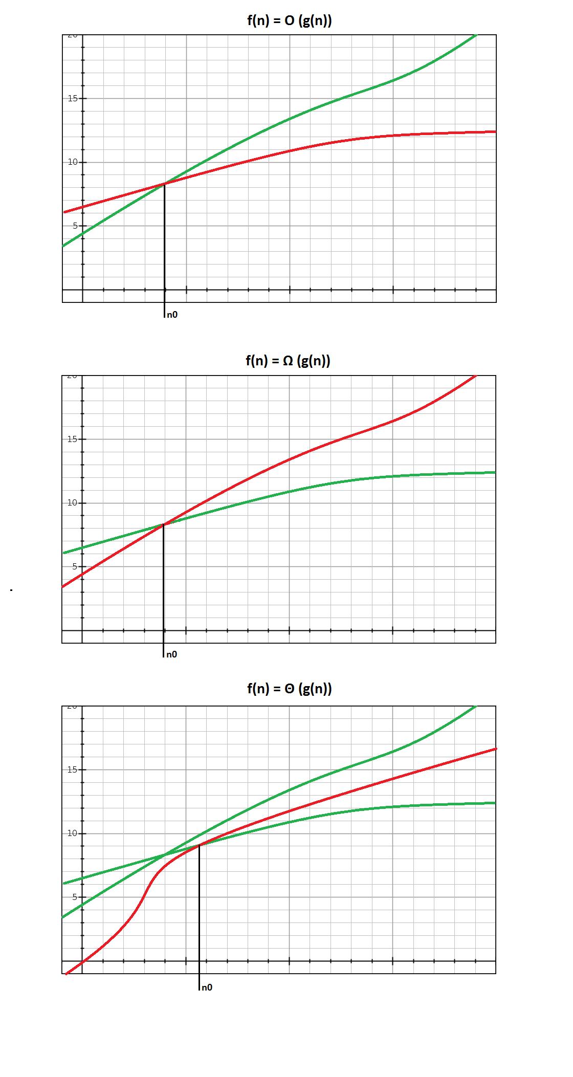 Złożoność obliczeniowa - wszystkie notacje
