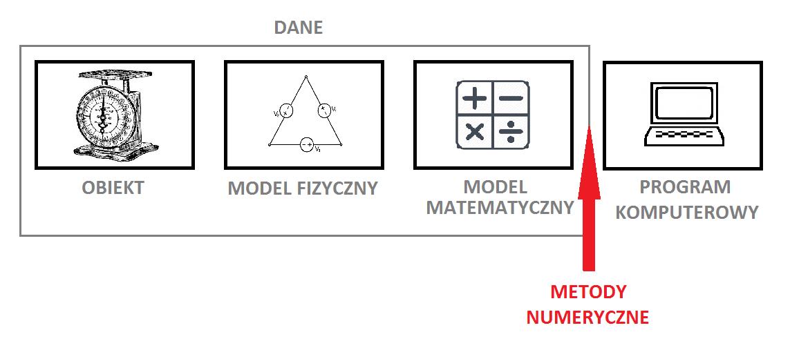 Wygląd procesu modelowania matematycznego w metodach numerycznych