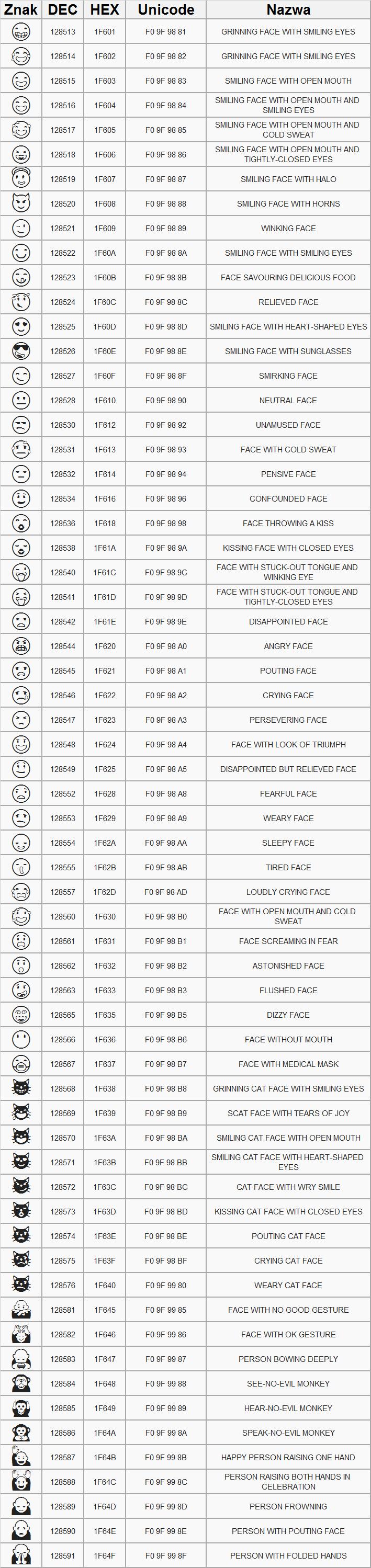 Tabela z czarno-białymi emotikonami.