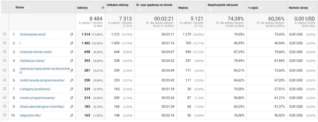 Tabela z informacją o 10 najczęściej odwiedzanych podstronach bloga.
