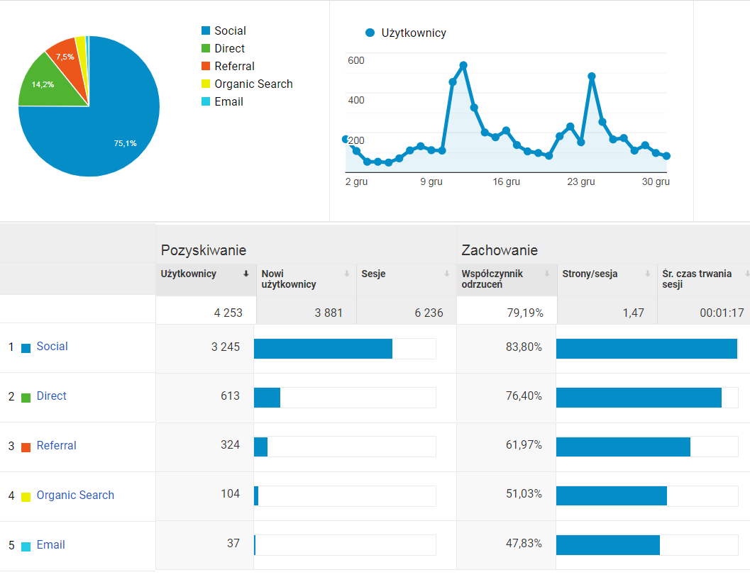 Statystyki ruchu na blogu w grudniu 2019