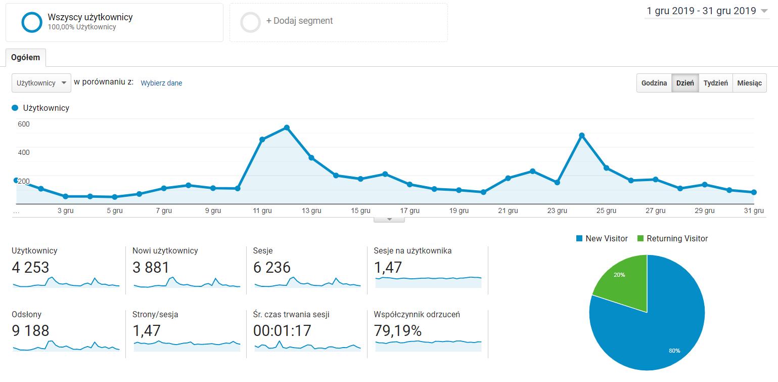 Statystyki odwiedzin bloga za okres od 1 do 31 grudnia 2019. zaprezentowane na wykresie