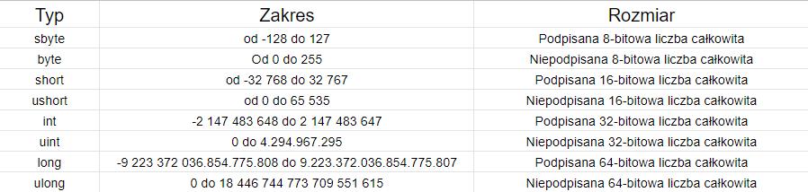Typy liczbowe integralne w języku C#.