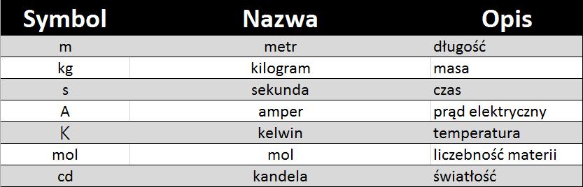 Siedem jednostek znajdujących się w podstawowym układzie SI.