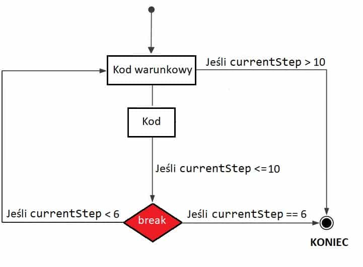 Schemat blokowy instrukcji Break