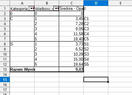 Przygotowanie tabeli przestawnej do zbudowania wykresu.