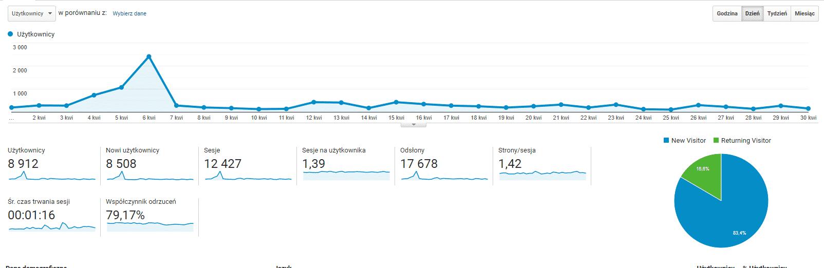 Statystyki bloga - kwiecień 2020.