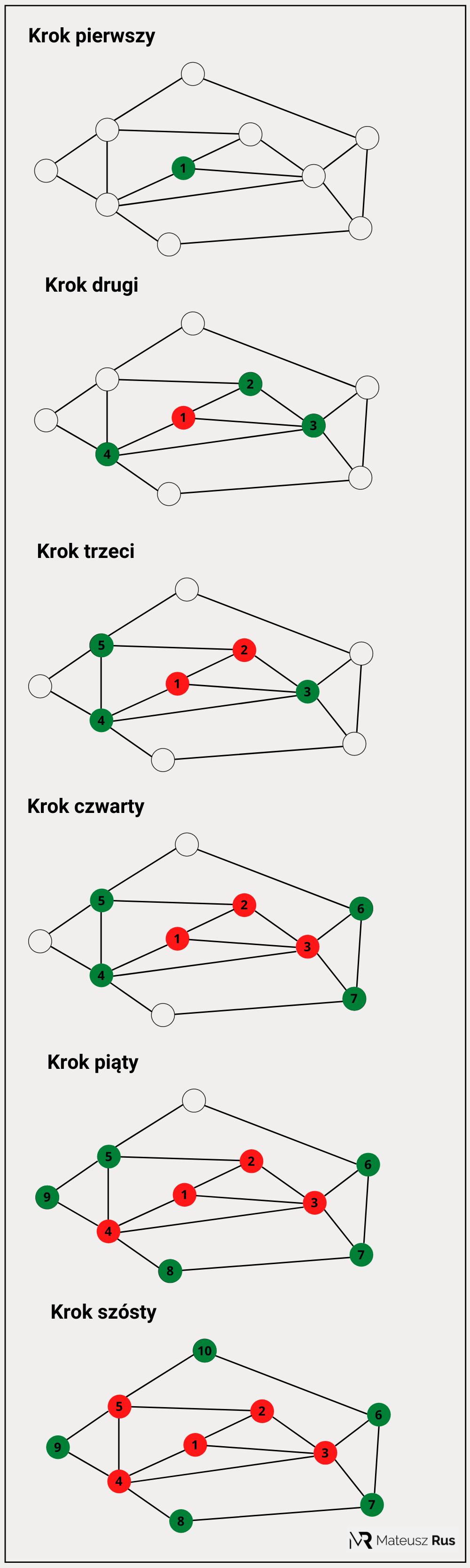 Algorytm BFS - przykładowy graf